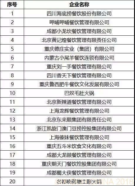 2018火锅餐饮20强.jpg