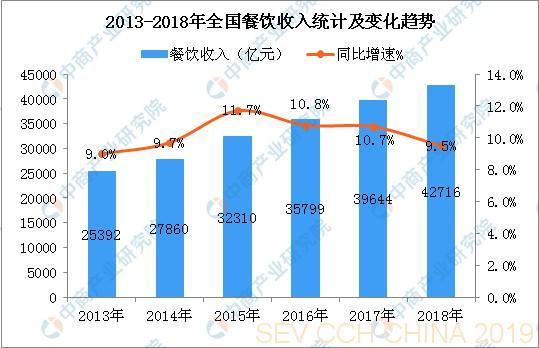 近6年餐饮行业收入同比增长0606.png